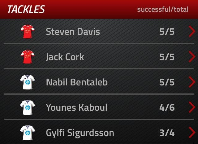 Only Steven Davis and Jack Cork matched Bentaleb in terms of tackles.