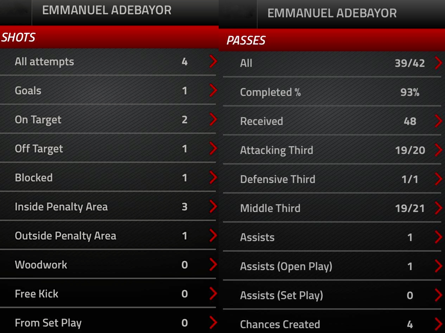 Emmanuel Adebayor's shooting and passing stats highlight a fine performance